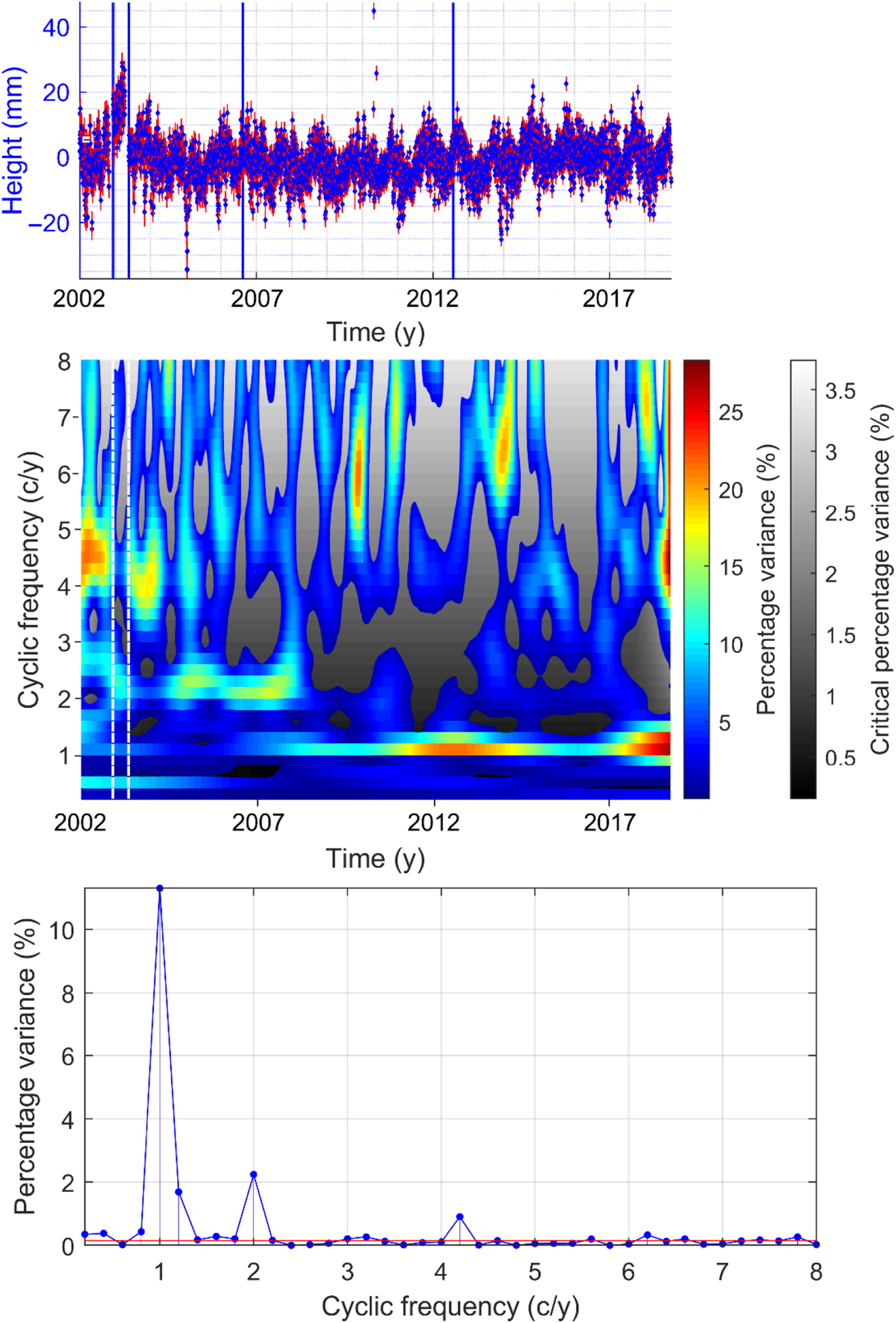 LSWAVE: a MATLAB software for the least-squares wavelet and