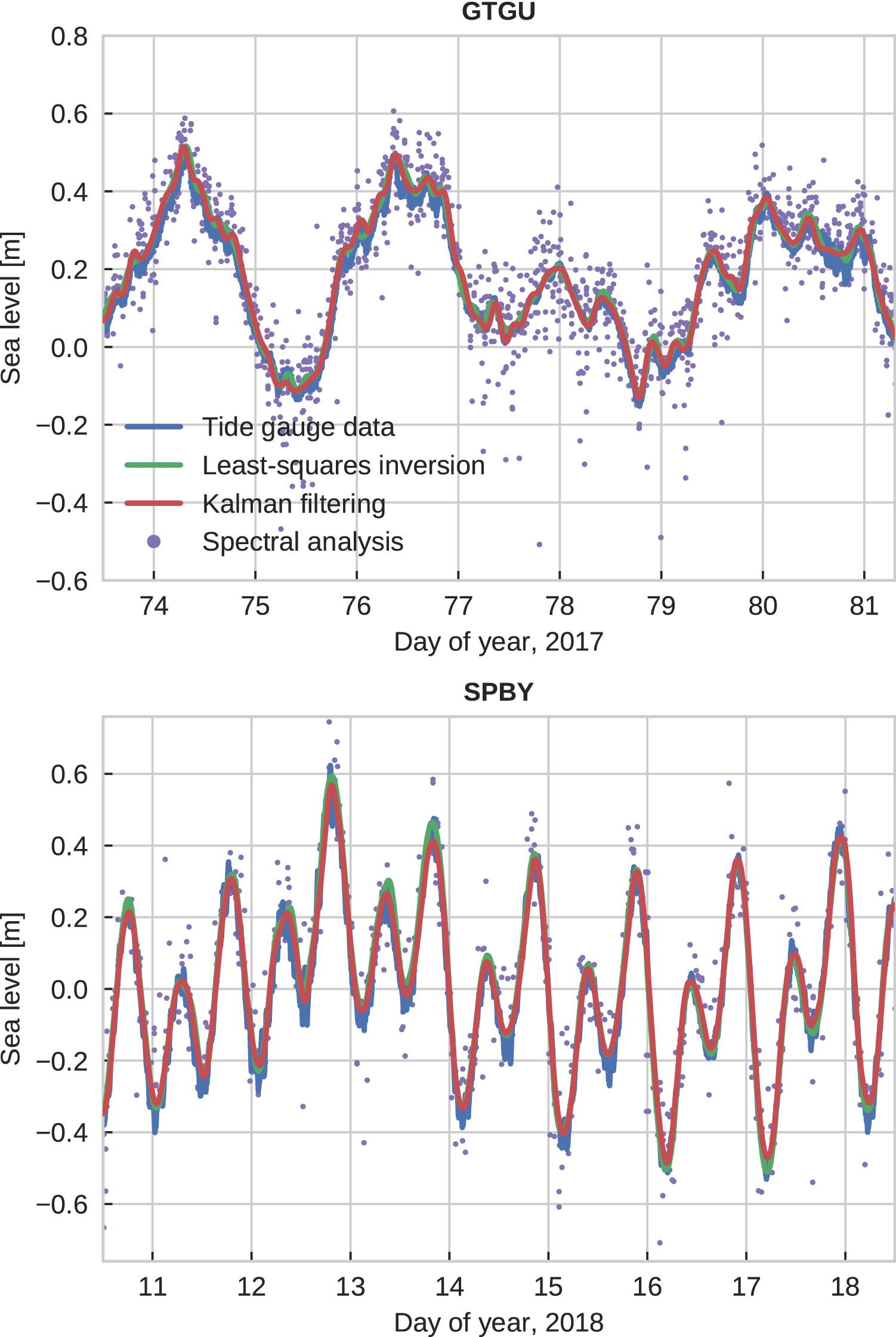Real-time sea-level monitoring using Kalman filtering of GNSS-R data