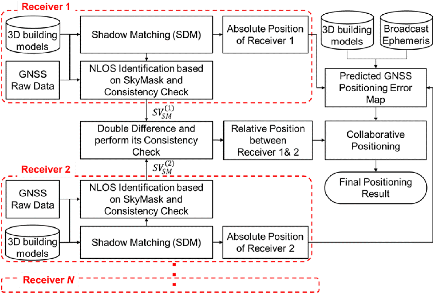 Rectification of GNSS-based collaborative positioning using