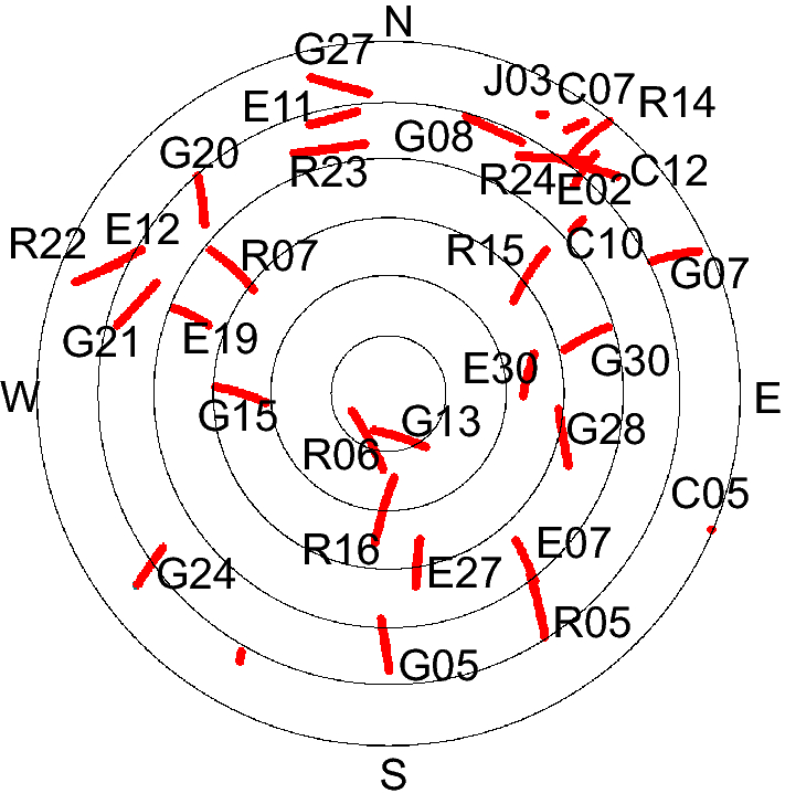 Temporal characteristics of triple-frequency GNSS scintillation