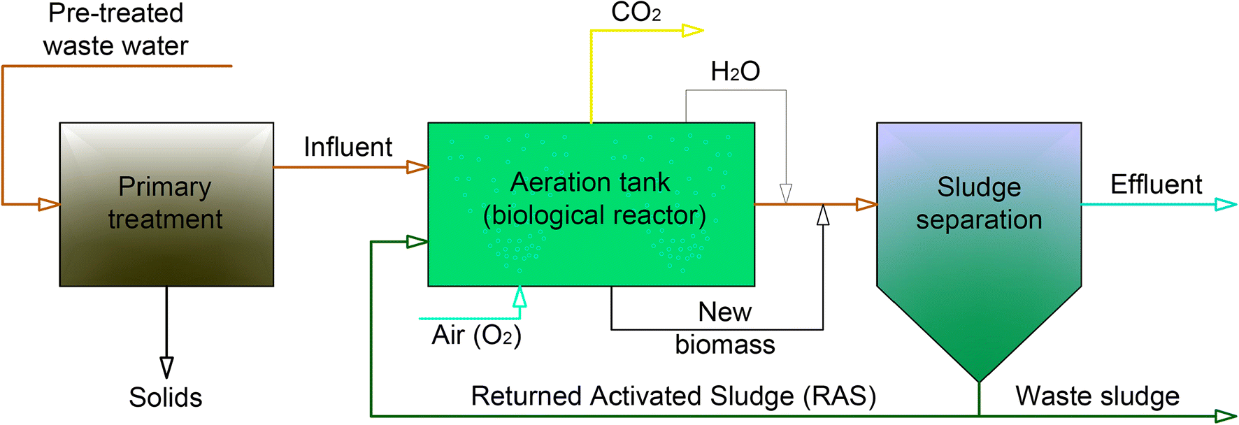 Treatment of landfill leachates with biological