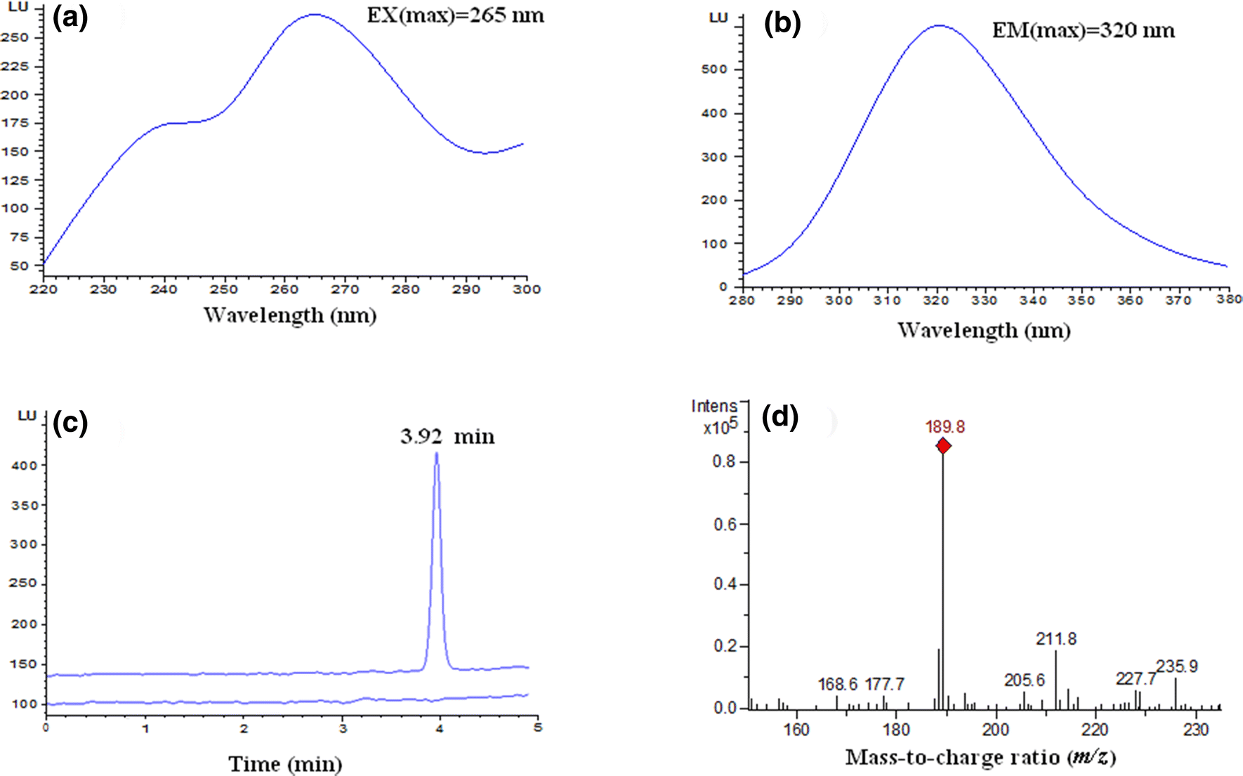 Determination of Semicarbazide in Foodstuffs by HPLC with