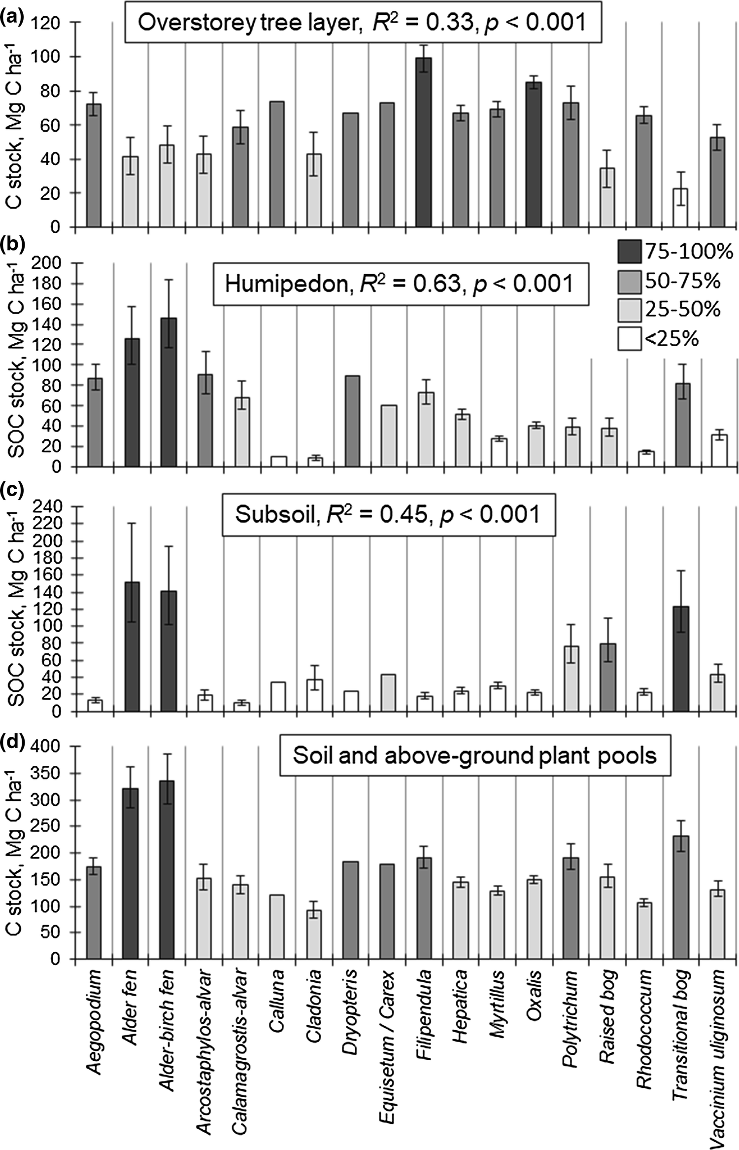 Ecosystem carbon stocks of Estonian premature and mature