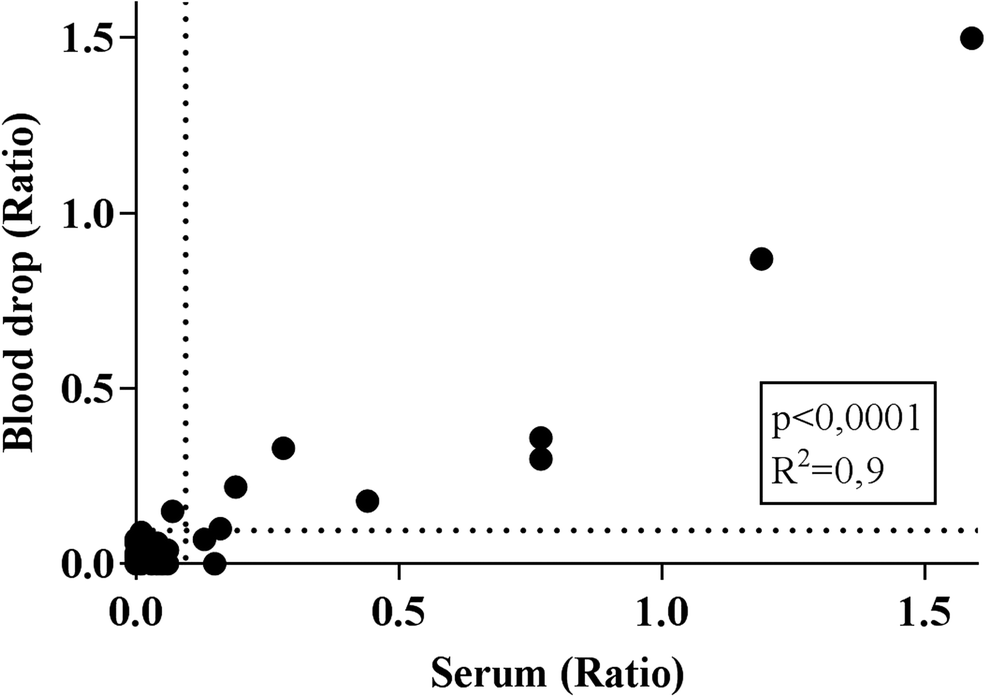 Detection of humoral immunity to mycobacteria causing leprosy in