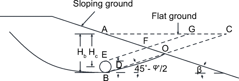 Behaviour of buried pipes in unstable sandy slopes
