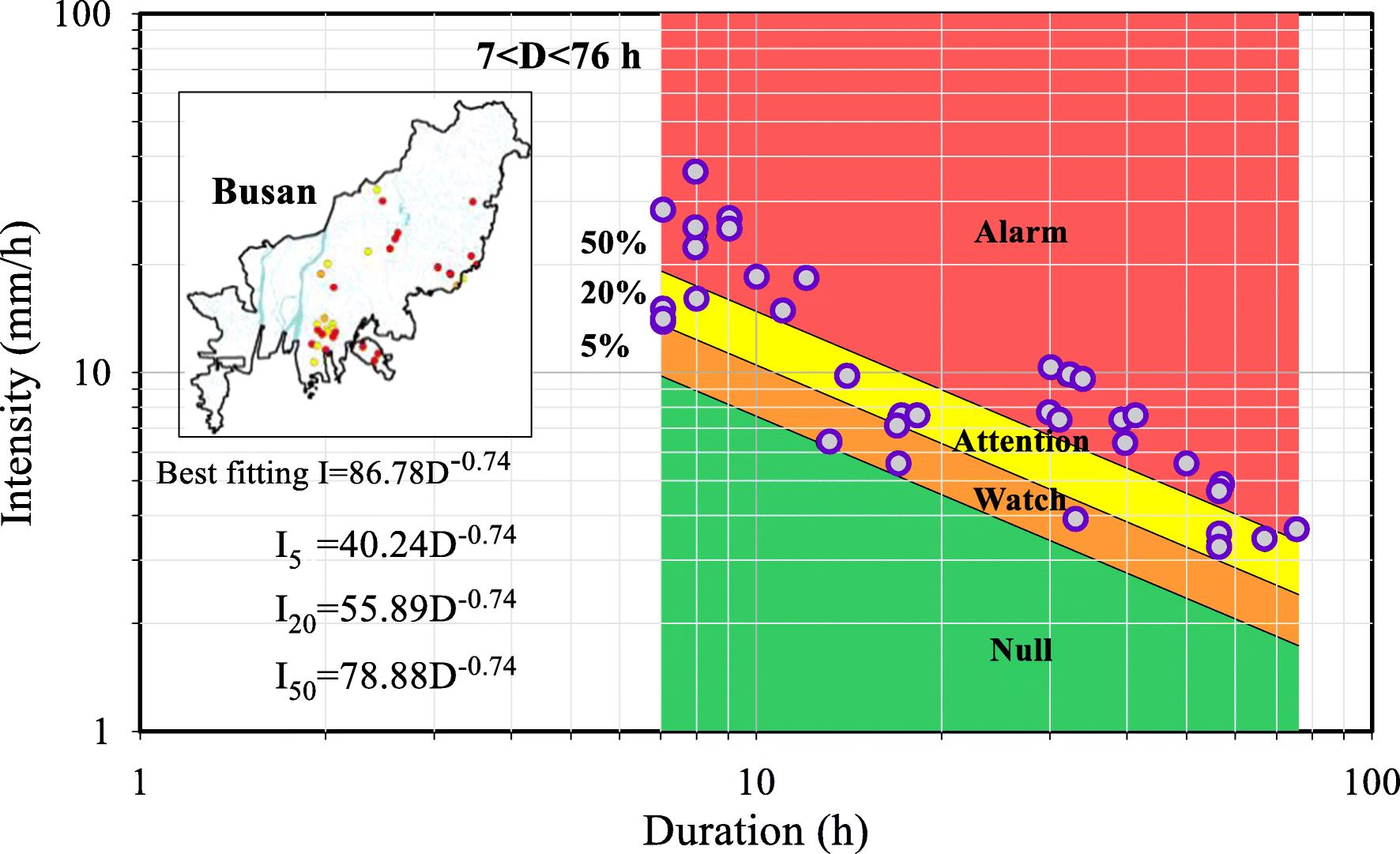 A shallow slide prediction model combining rainfall