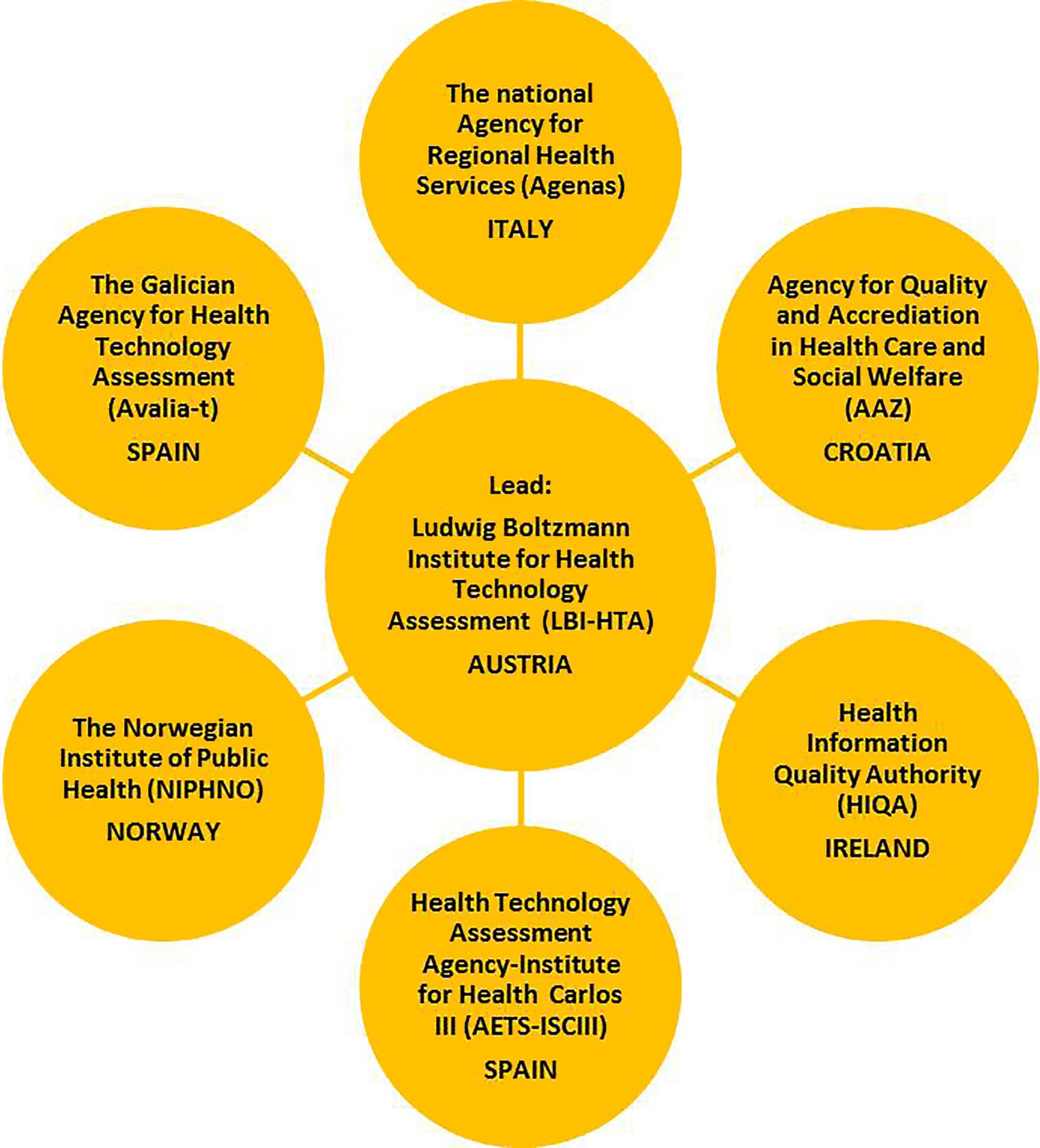 European Collaboration in Health Technology Assessment (HTA