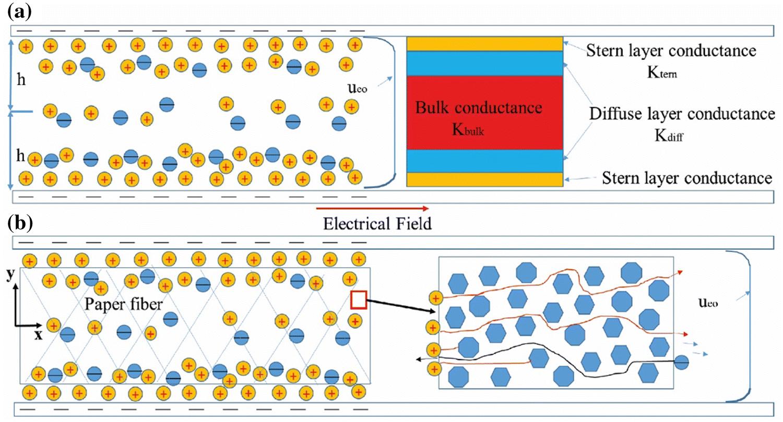 Porosity estimation using electric current measurements for