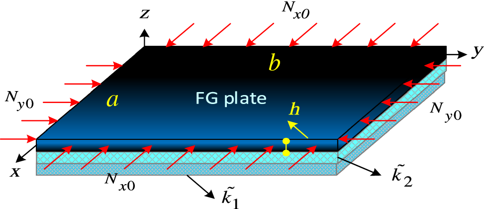 Buckling analysis of functionally graded plates partially