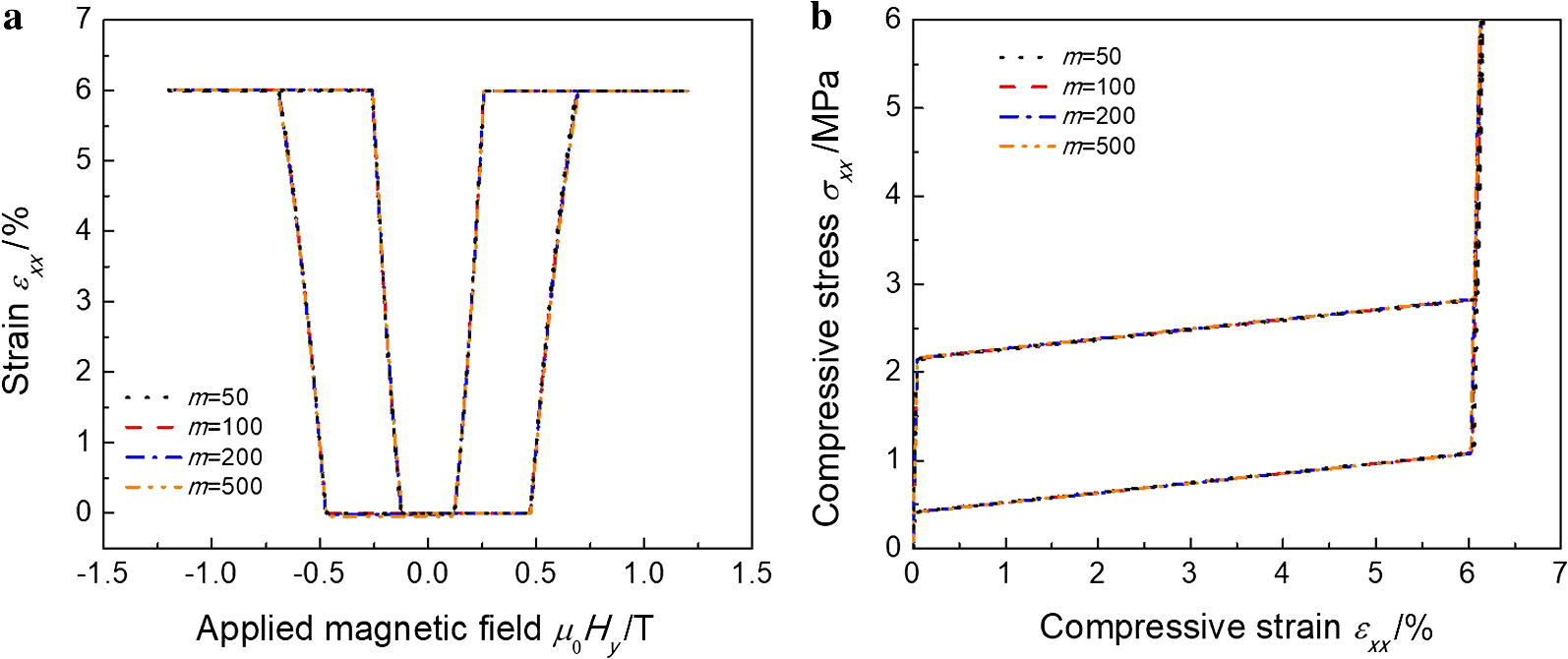 Three-dimensional consutive model for magneto-mechanical ... on
