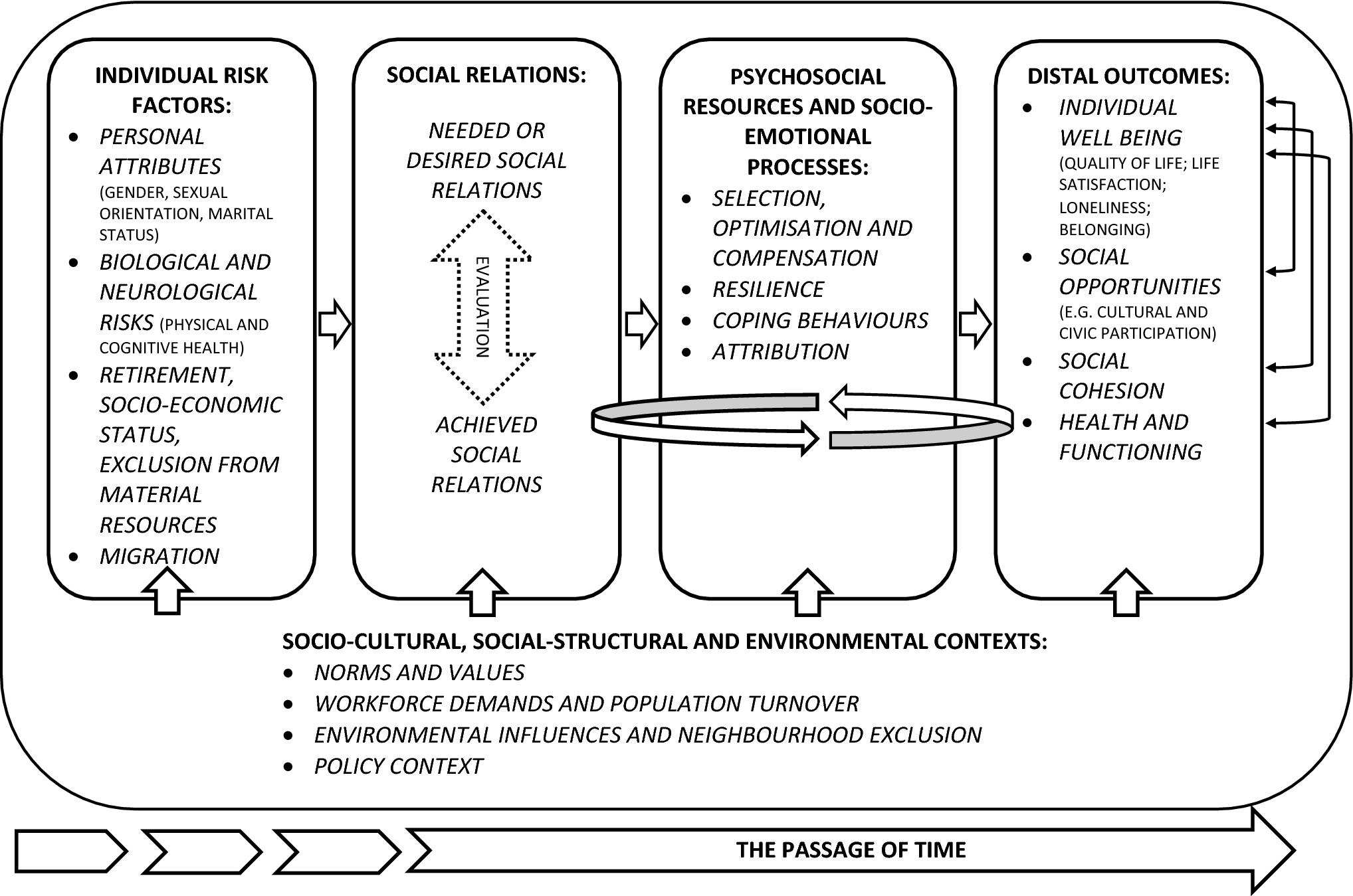 A critical review and development of a conceptual model of