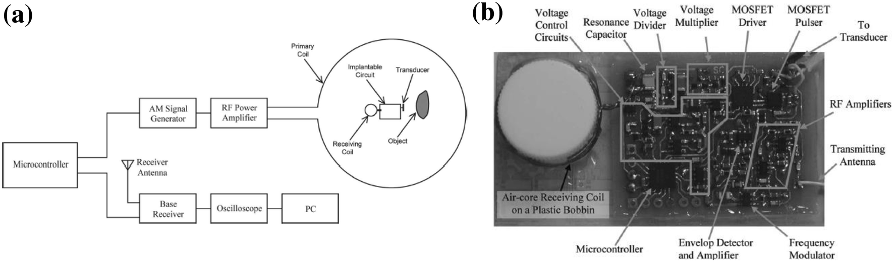 Applications Of Wireless Power Transfer In Medicine State The Figure 81 First Mosfet Test Circuit 14