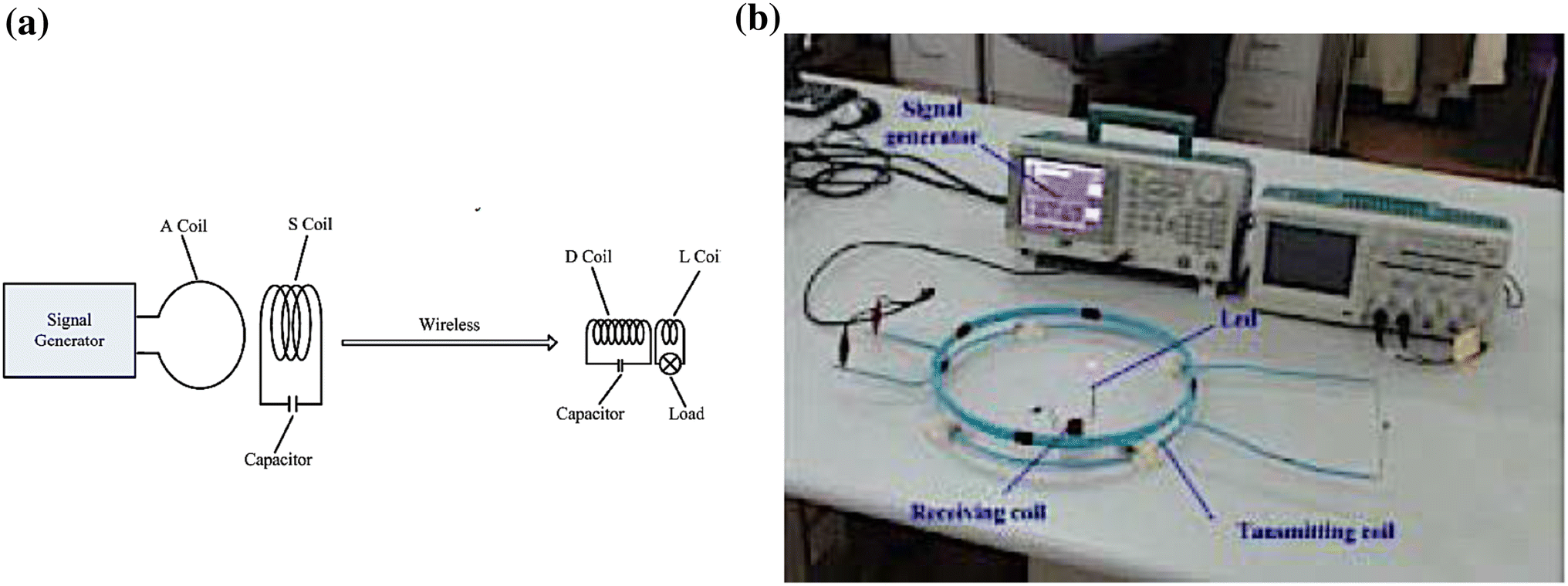 Applications of Wireless Power Transfer in Medicine: State