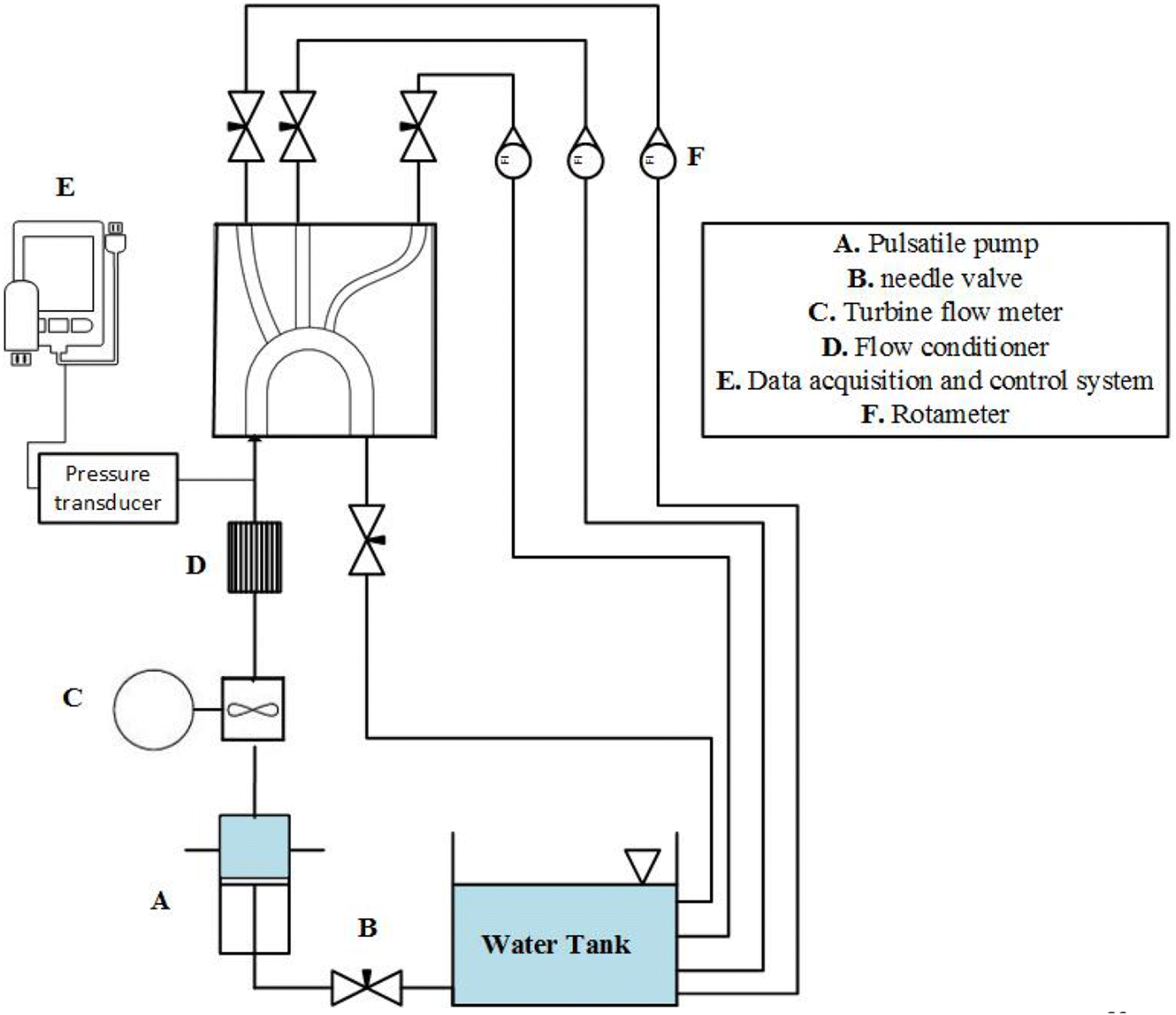 A Review Of Arterial Phantom Fabrication Methods For Flow Fuse Box Diagram 2006 Mercedes Benz S43 Open Image In New Window