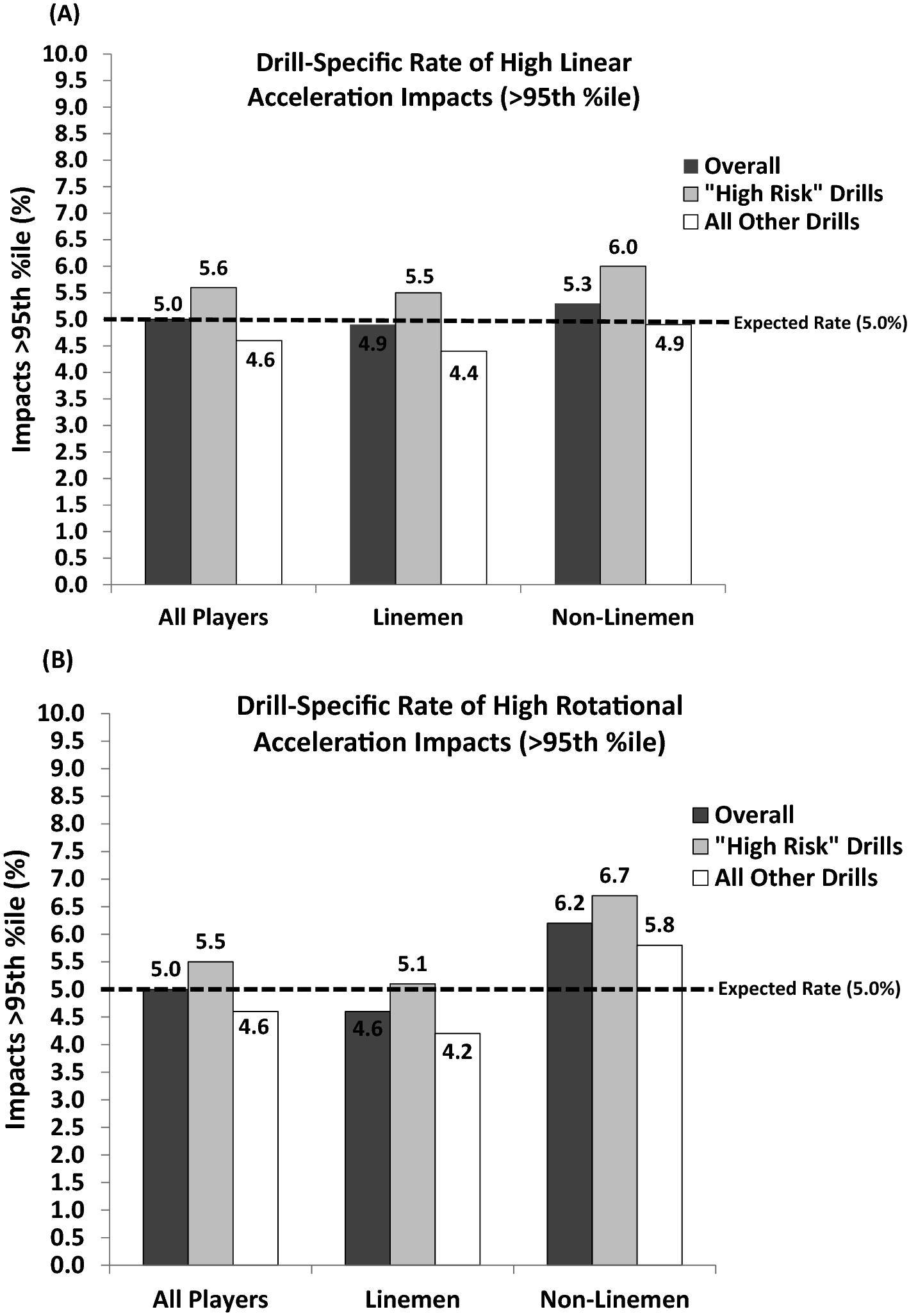 Drill-Specific Head Impacts in Collegiate Football Practice
