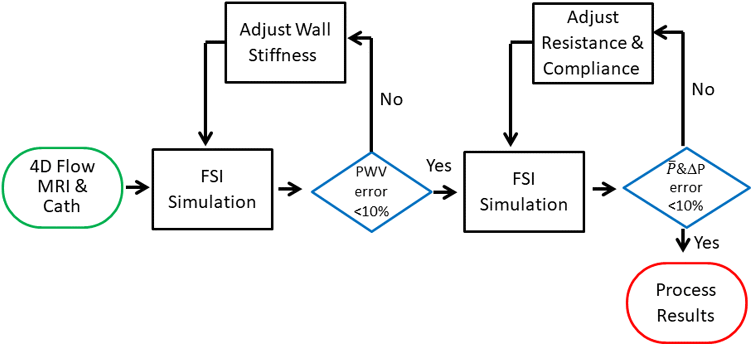 4D Flow MRI Estimation of Boundary Conditions for Patient Specific