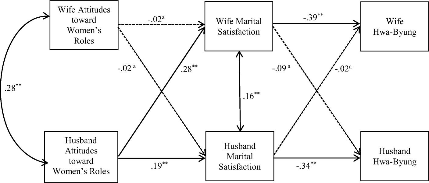 Attitudes toward Women's Roles, Marital Satisfaction, and