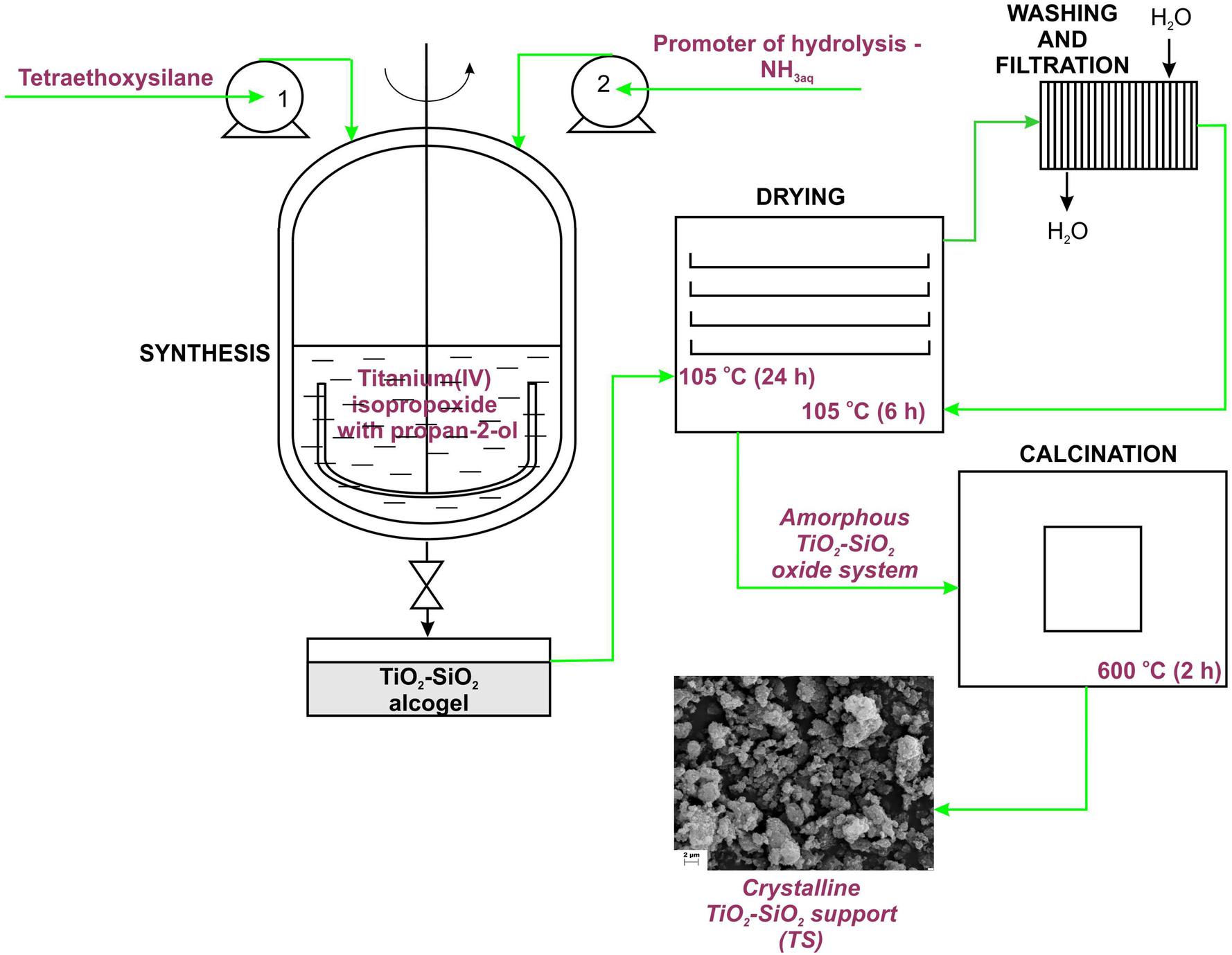 Functional titania–silica/chlorophyllin hybrids: design