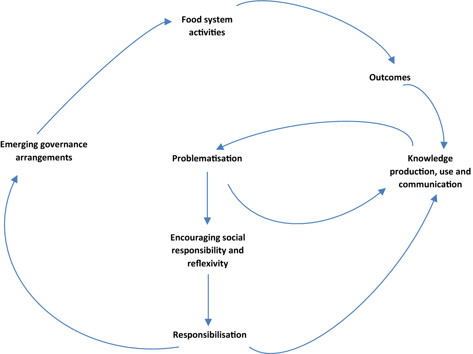 Correction to: Ethics and responsibilisation in agri-food