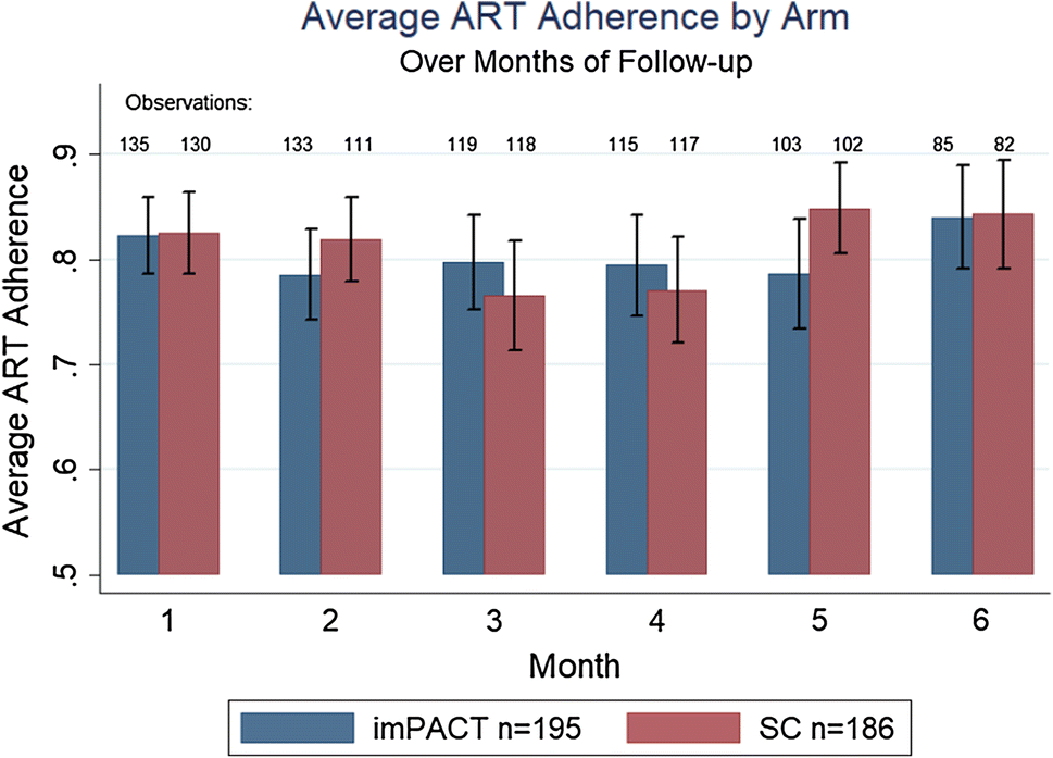 Antiretroviral Adherence Following Prison Release in a