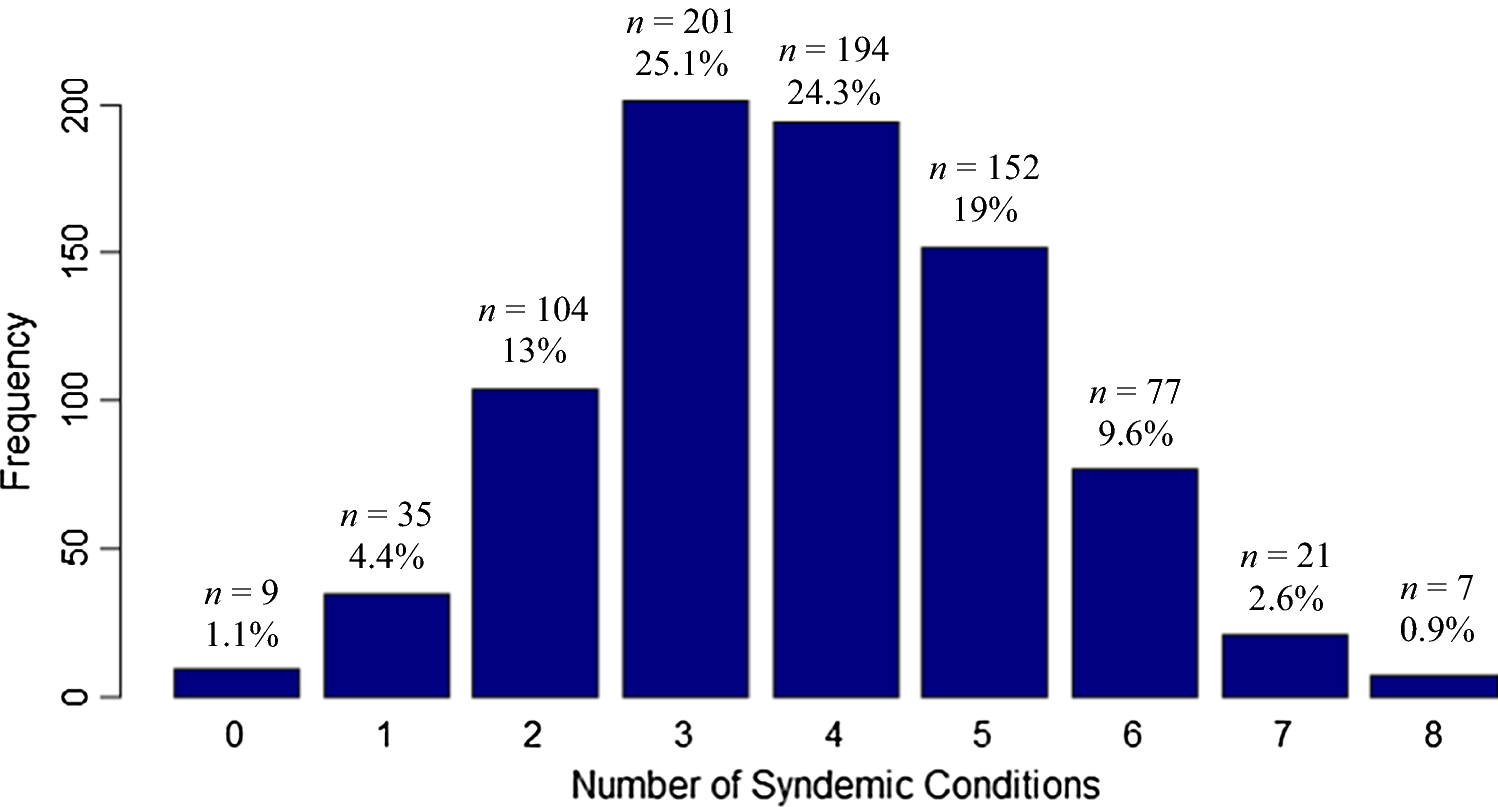 High Levels of Syndemics and Their Association with Adherence, Viral