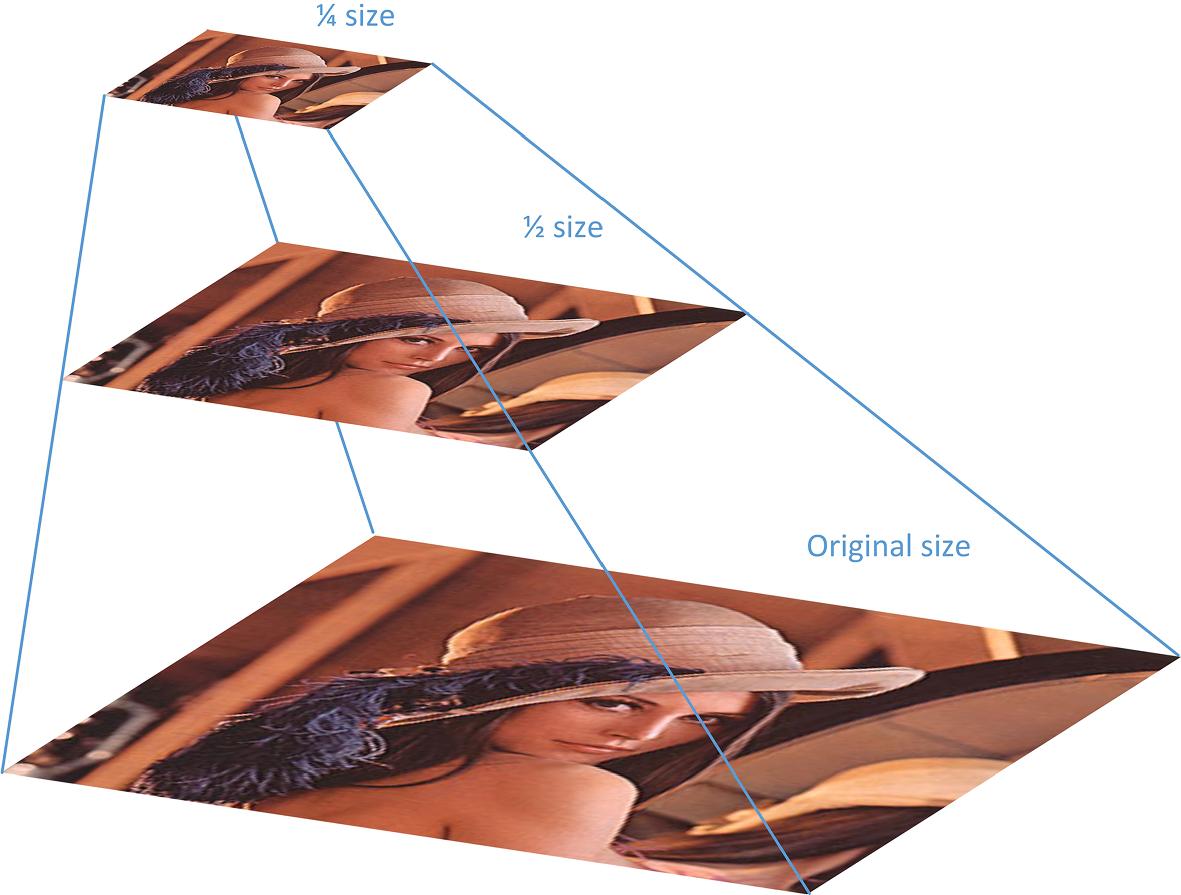 Recent progress in semantic image segmentation   SpringerLink
