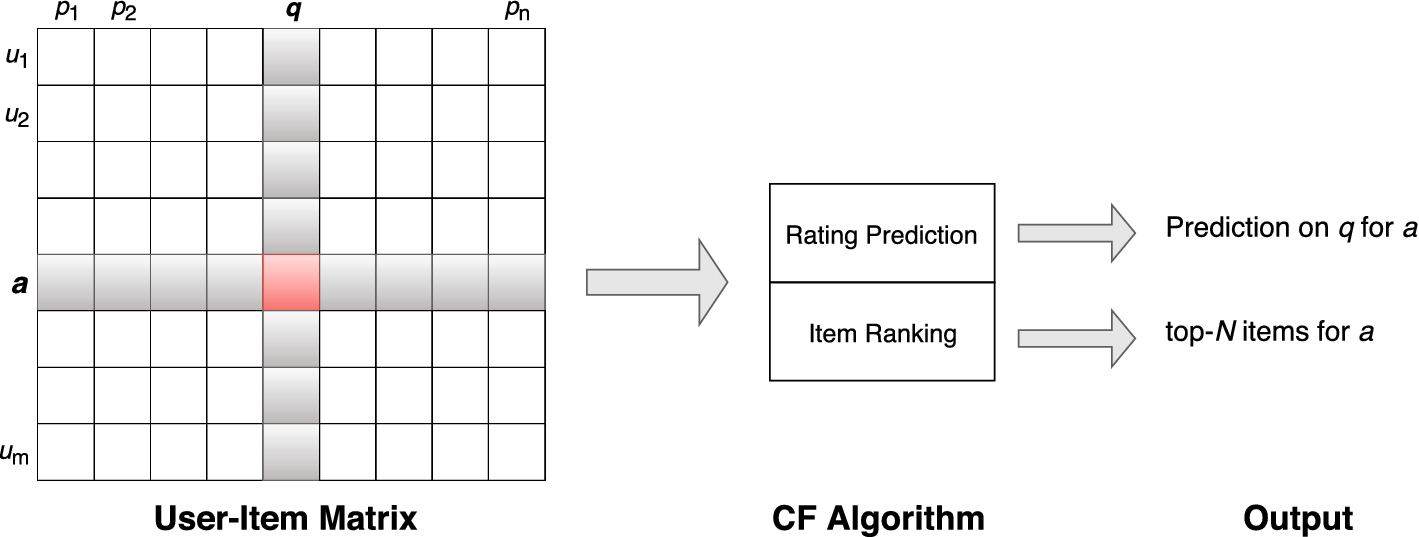 A review on deep learning for recommender systems: challenges and