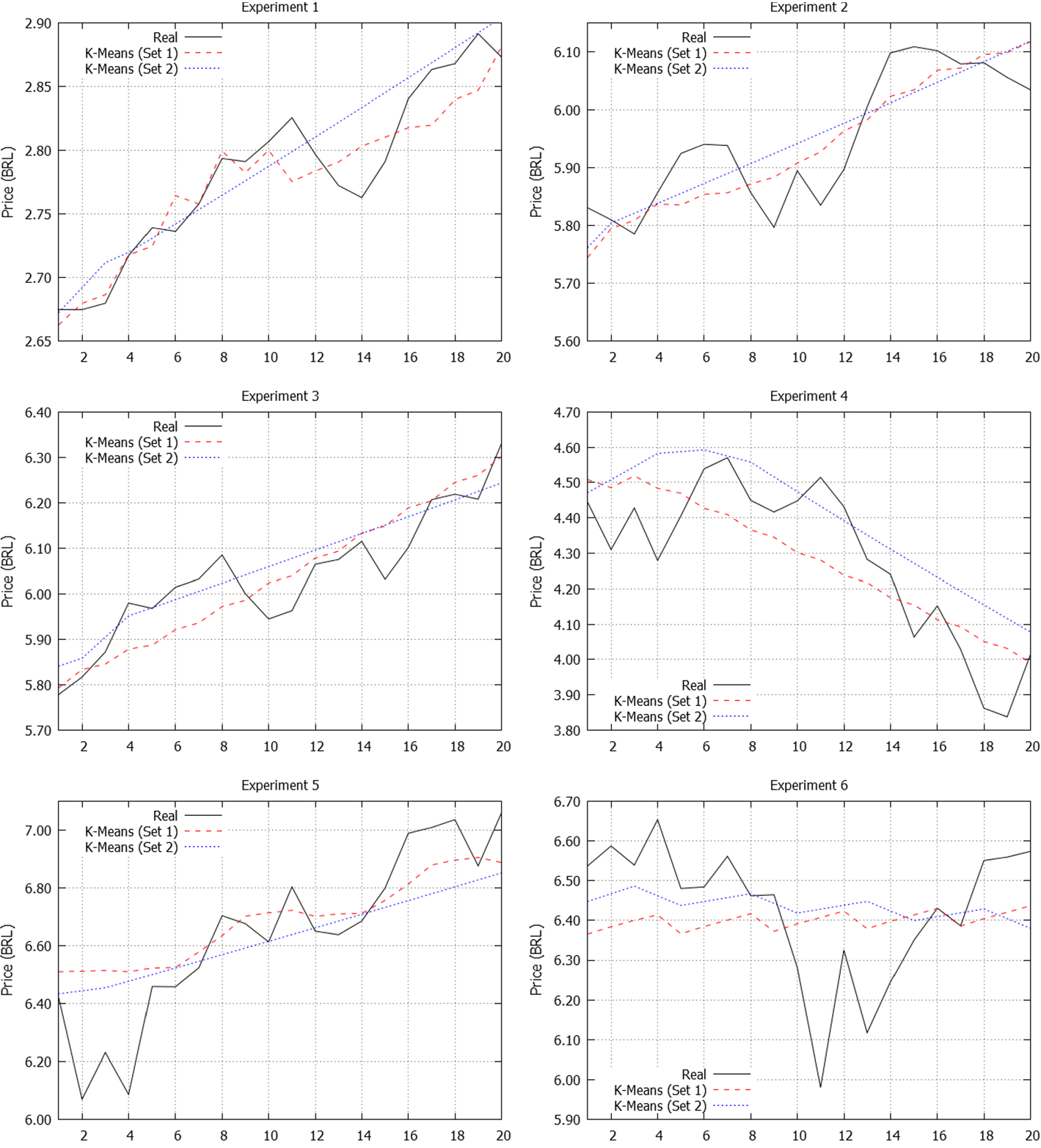 Forecasting financial series using clustering methods and support