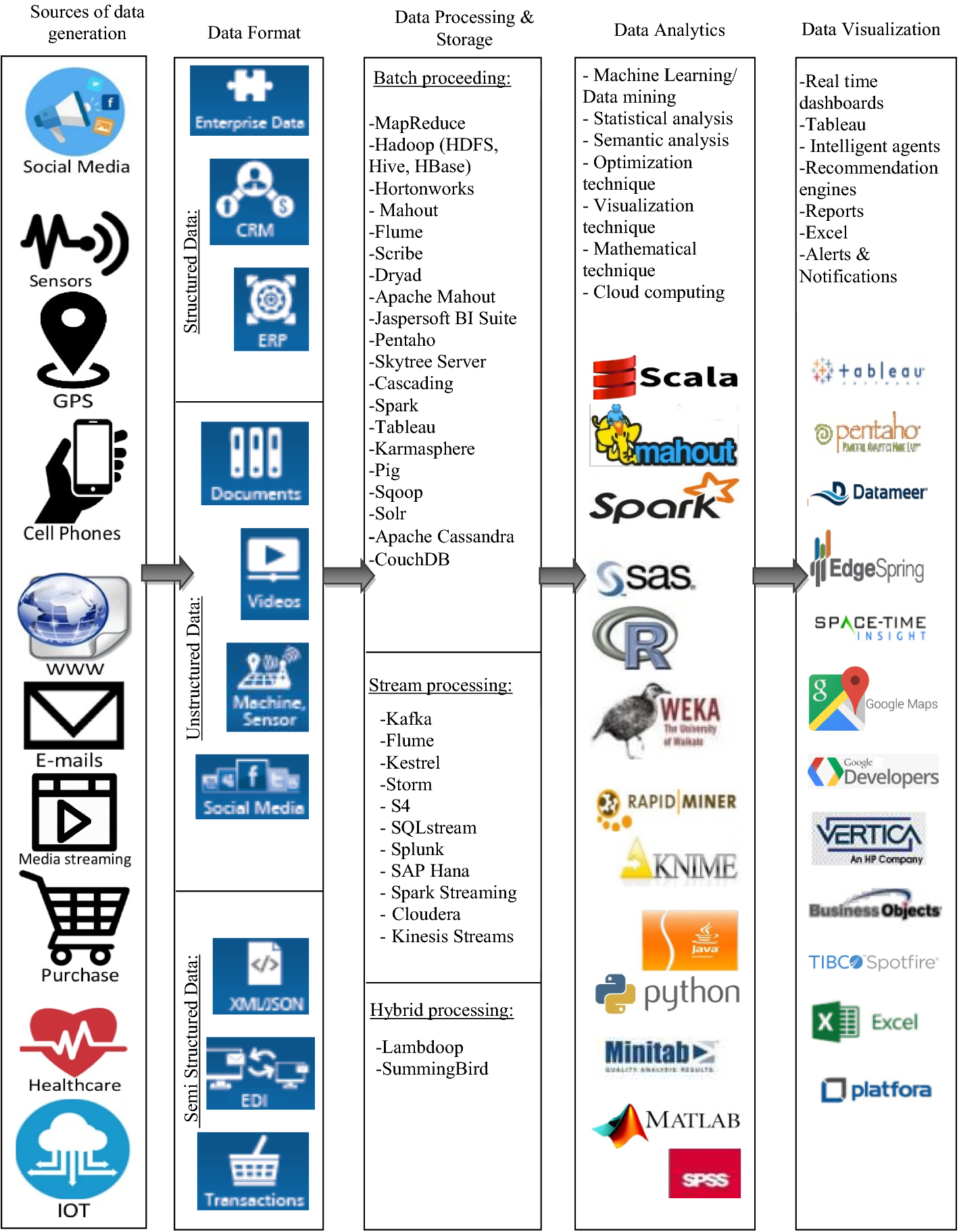 The state of the art and taxonomy of big data analytics