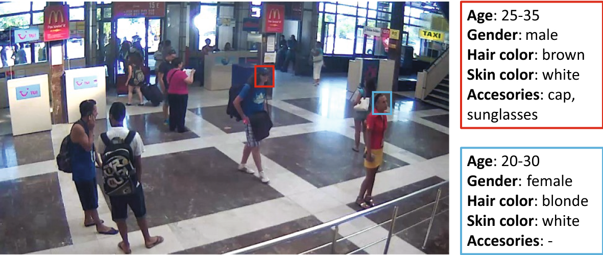 A survey on facial soft biometrics for video surveillance