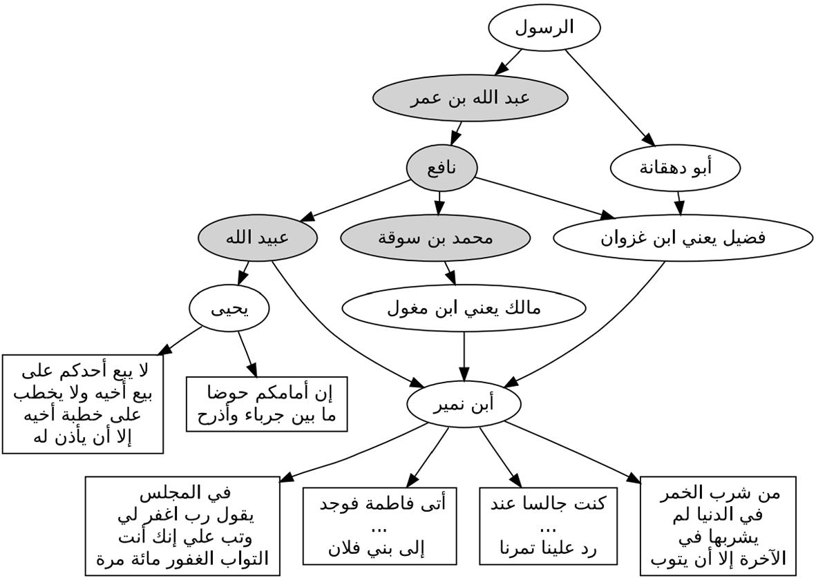 Computational and natural language processing based studies of
