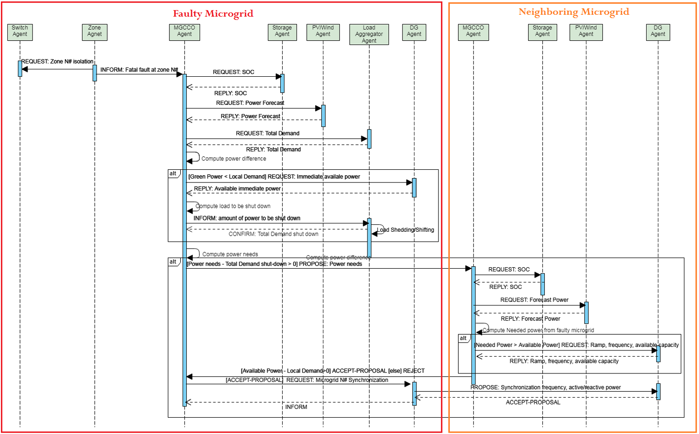 Multi-agent system for microgrids: design, optimization and