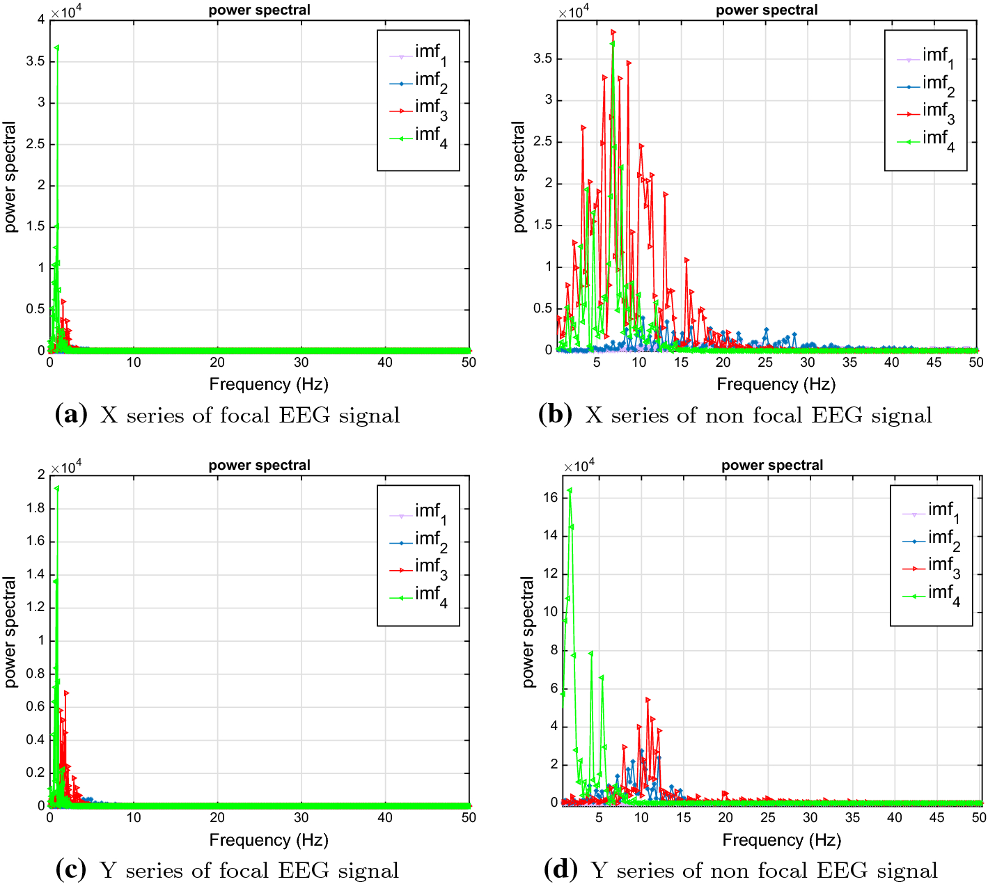 Classification of focal and non focal EEG signals using