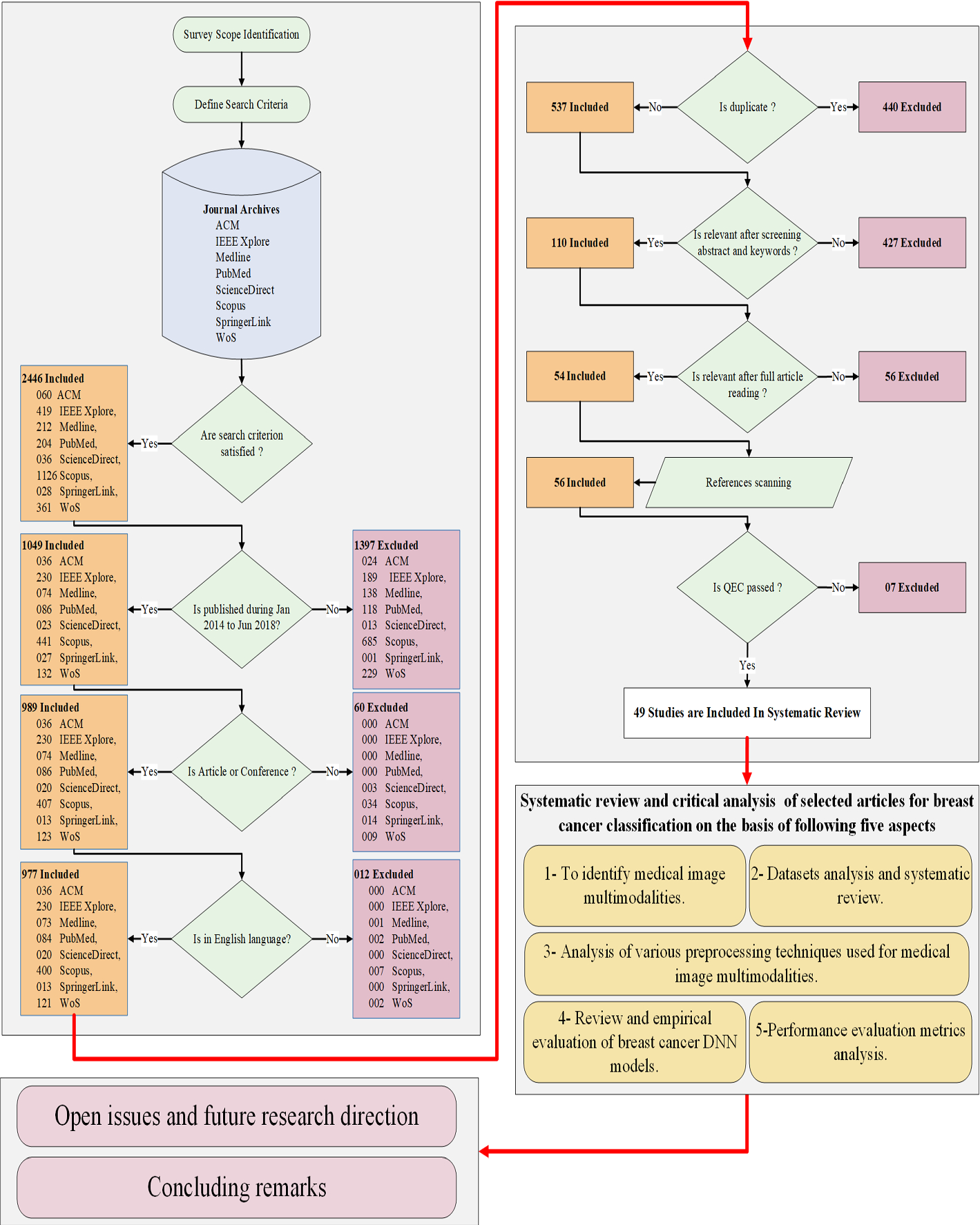 Deep Learning Based Breast Cancer Classification Through