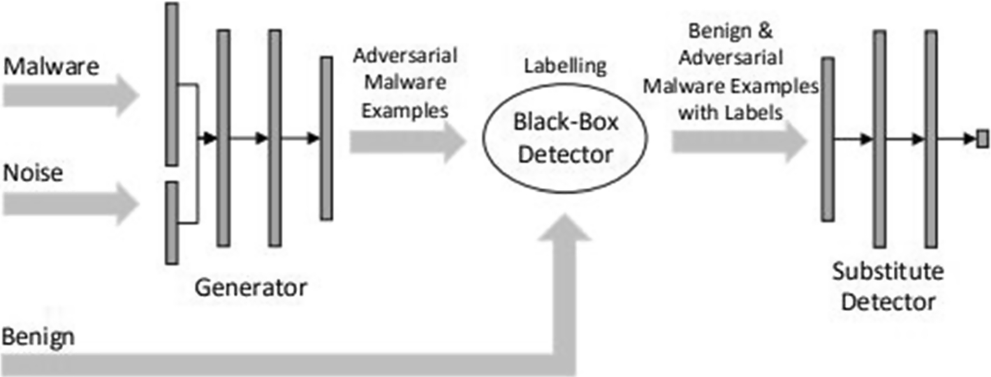 A review of generative adversarial networks and its