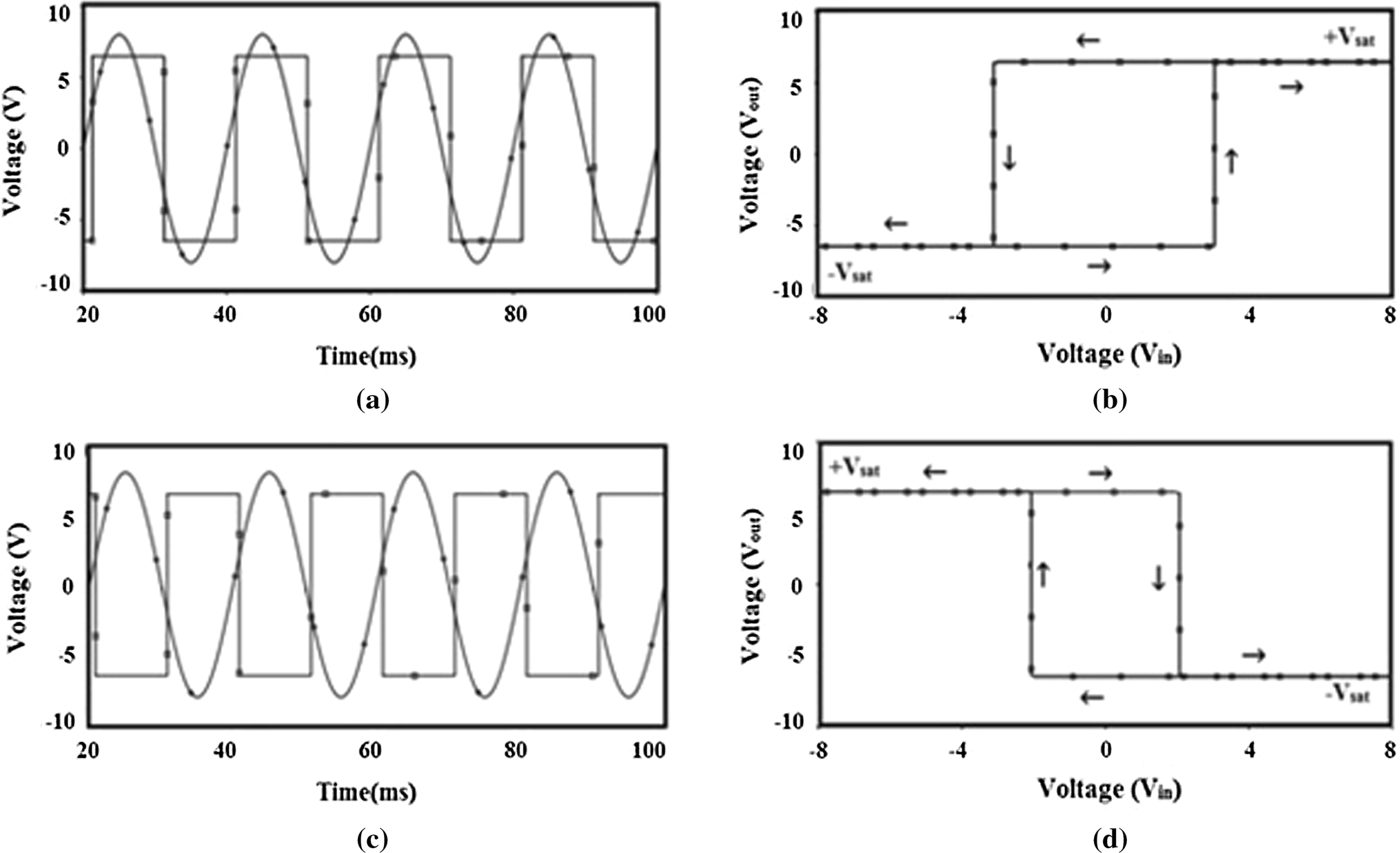 A Novel Schmitt Trigger And Its Application Using Single Four Voltage Controlled Low Pass Filter With Lm13600 Ota Circuit Schematic Open Image In New Window