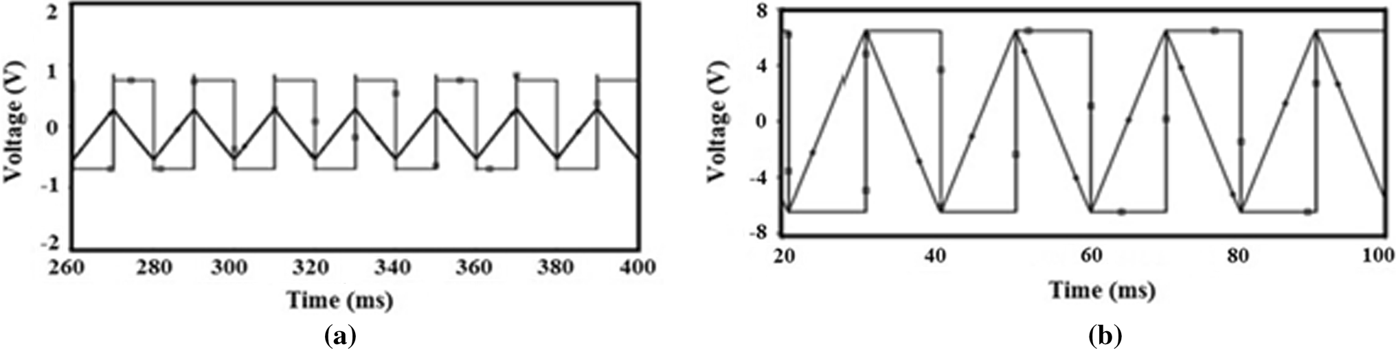 A Novel Schmitt Trigger And Its Application Using Single Four Comparator Circuit With Hysteresis Characteristics Open Image In New Window