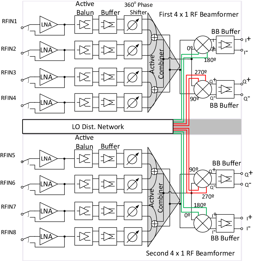 A Fully Integrated 4 2 Element Cmos Rf Phased Array Receiver For Series Resonance In Ac Circuits Tutorial Phasors And Open Image New Window