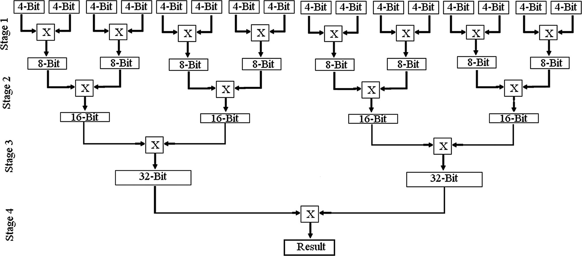 Low Power Binomial Coefficient Architecture For Unused Spectrum Logic Diagram 4 Bit Comparator Open Image In New Window