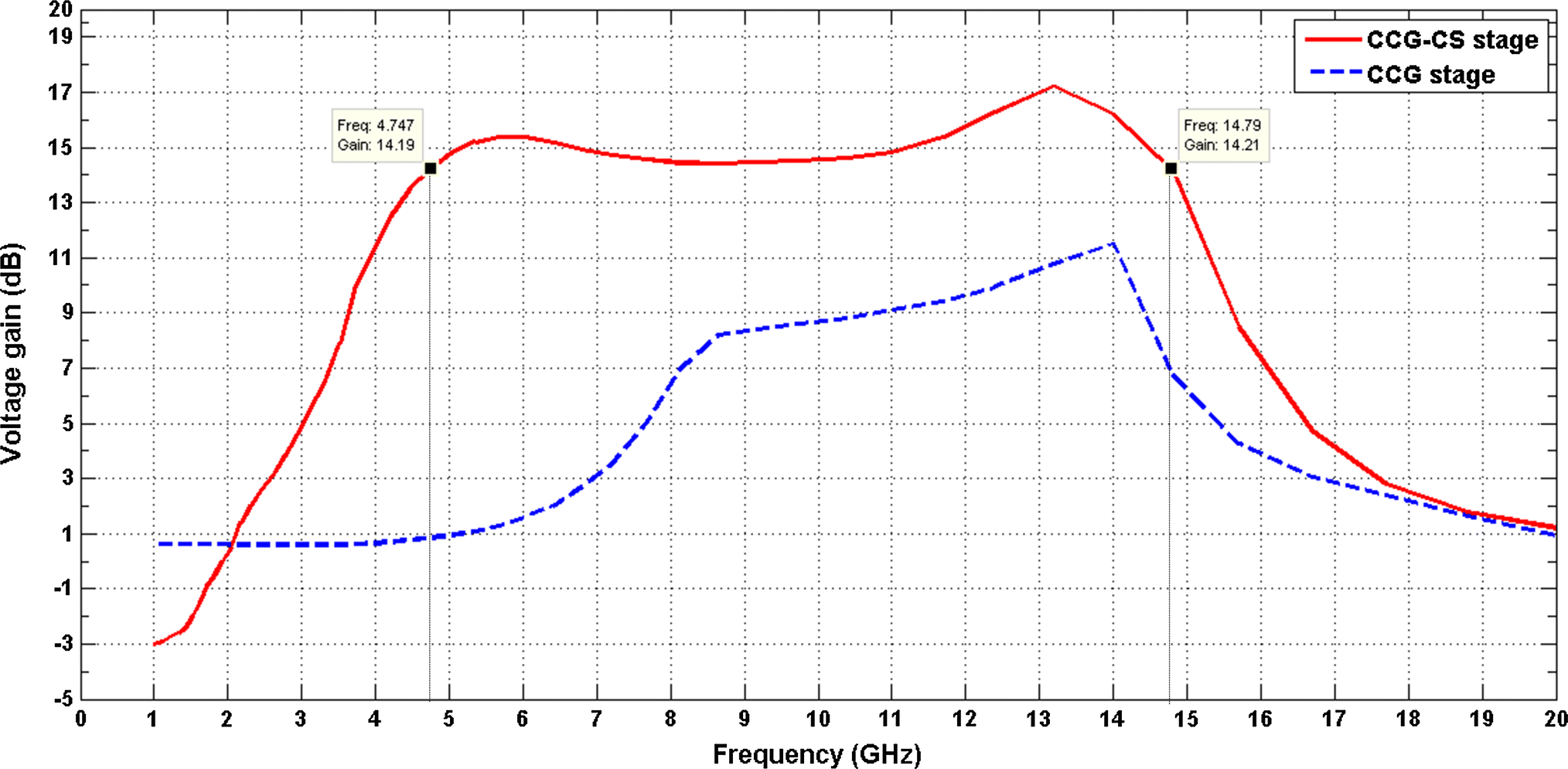 A wideband design analysis of LNA utilizing complimentary