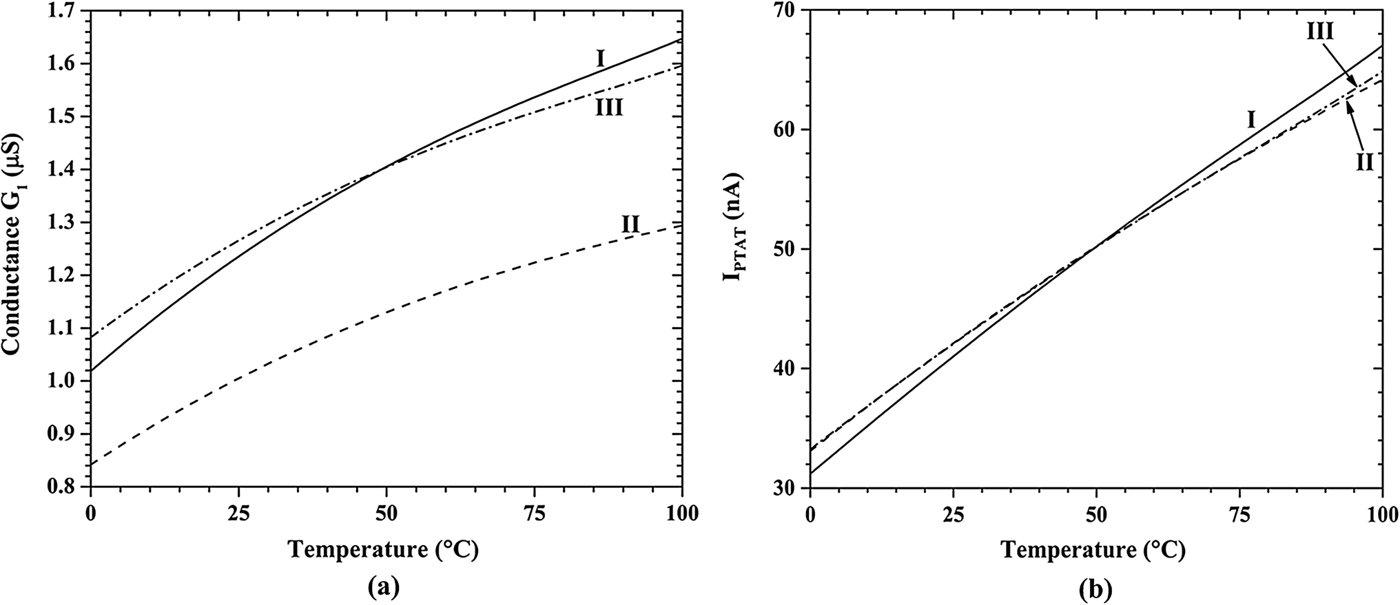 A PVT compensated nano-ampere current reference in 0 18 µm
