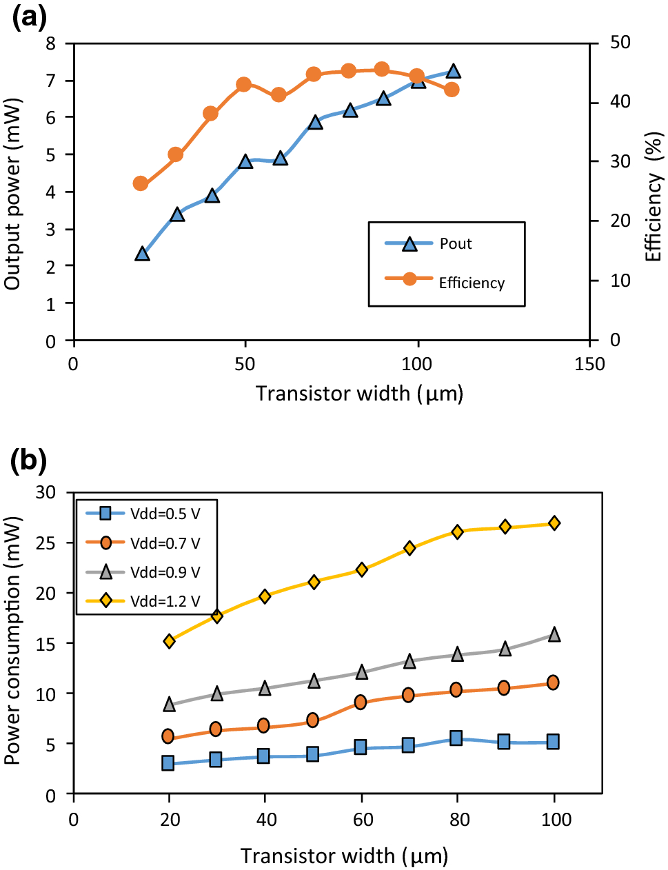 An energy-efficient and ultra-low-voltage power oscillator in CMOS