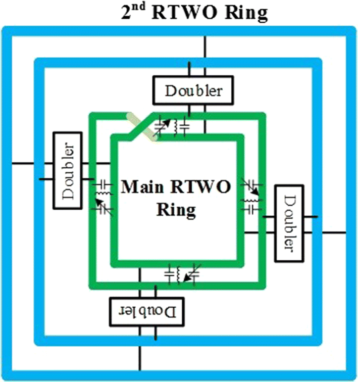 A 42/84-GHz multi-ring rotary traveling-wave oscillator