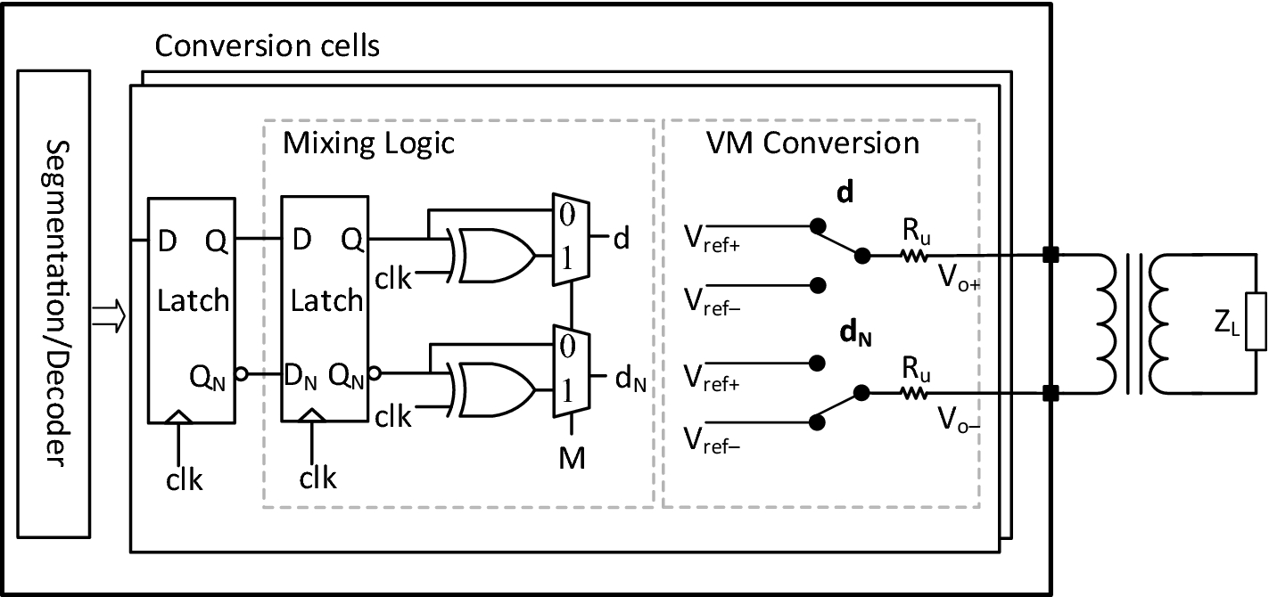 A voltage-mode RF DAC for massive MIMO system-on-chip