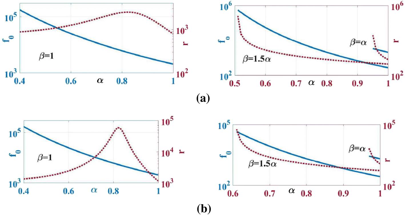 Stability analysis of fractional-order Colpitts oscillators