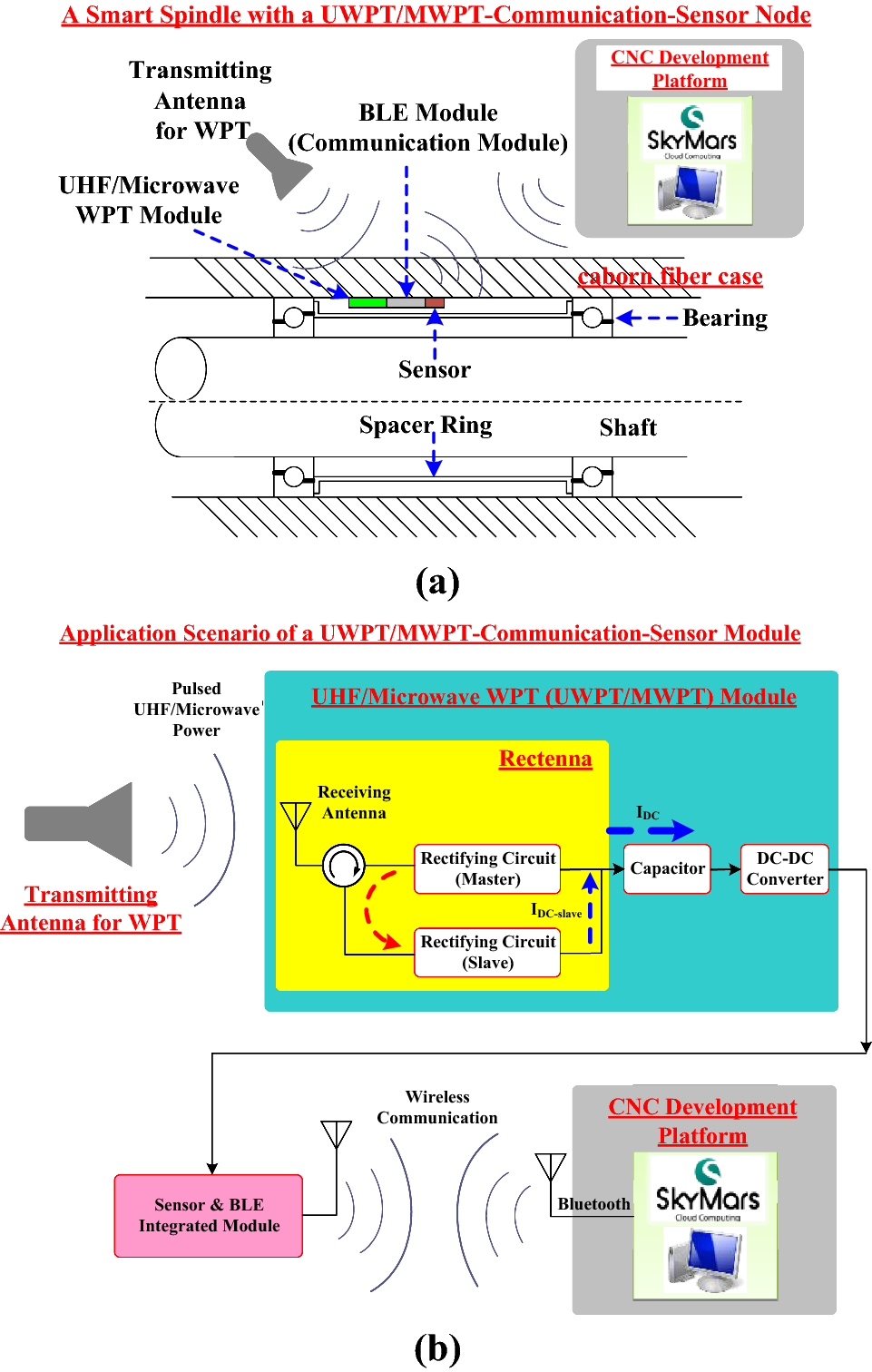 RF–DC converter and DC–DC converter for UHF and microwave