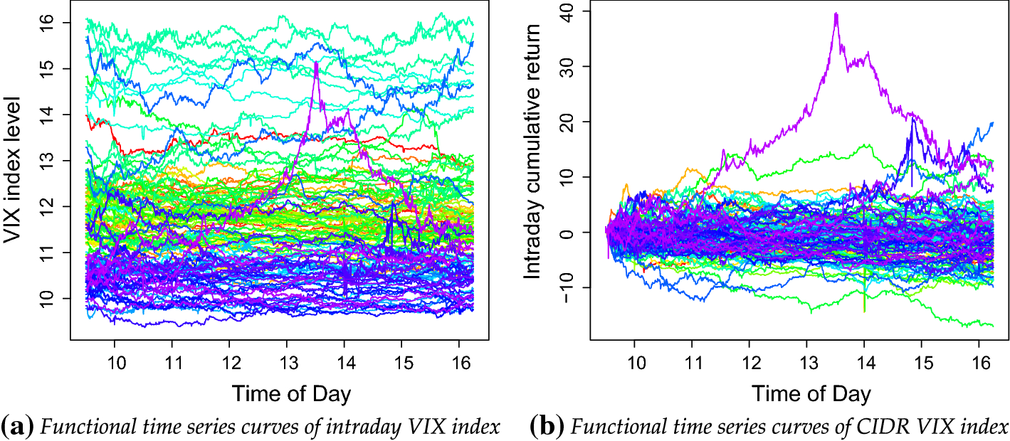 Intraday forecasts of a volatility index: functional time series