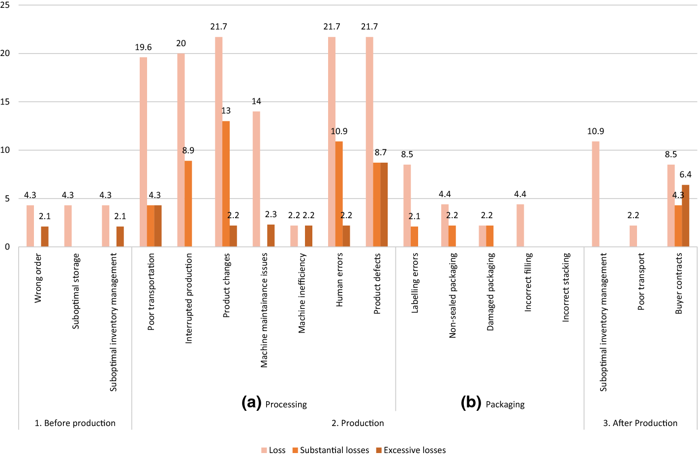 Importance of sustainable operations in food loss: evidence