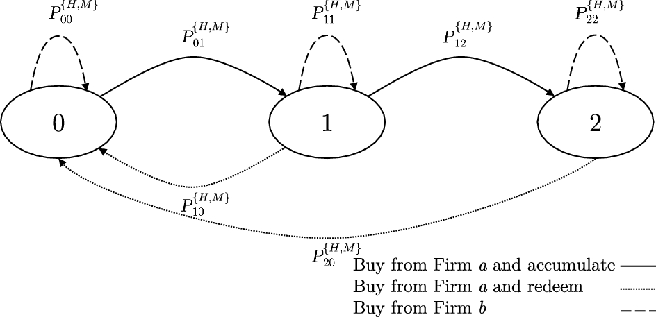 Designing competitive loyalty programs: a stochastic game-theoretic