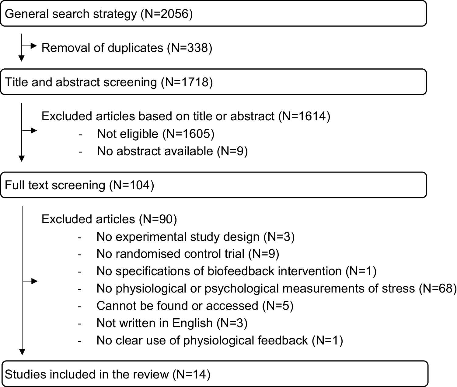 Combining Biofeedback with Stress Management Interventions: A